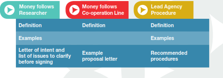 Practical Guide to Three Approaches to Cross-border Collaboration structure
